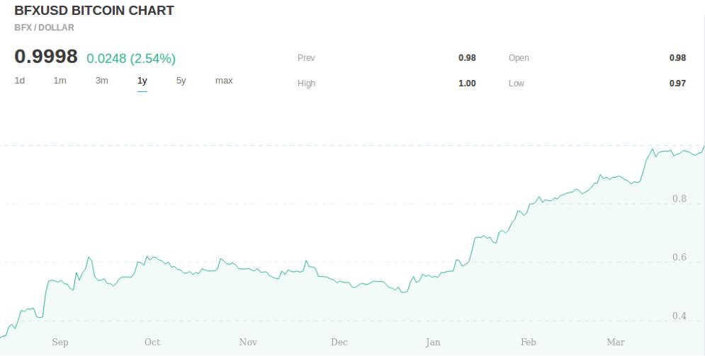 BFX token - announcing Ethfinex