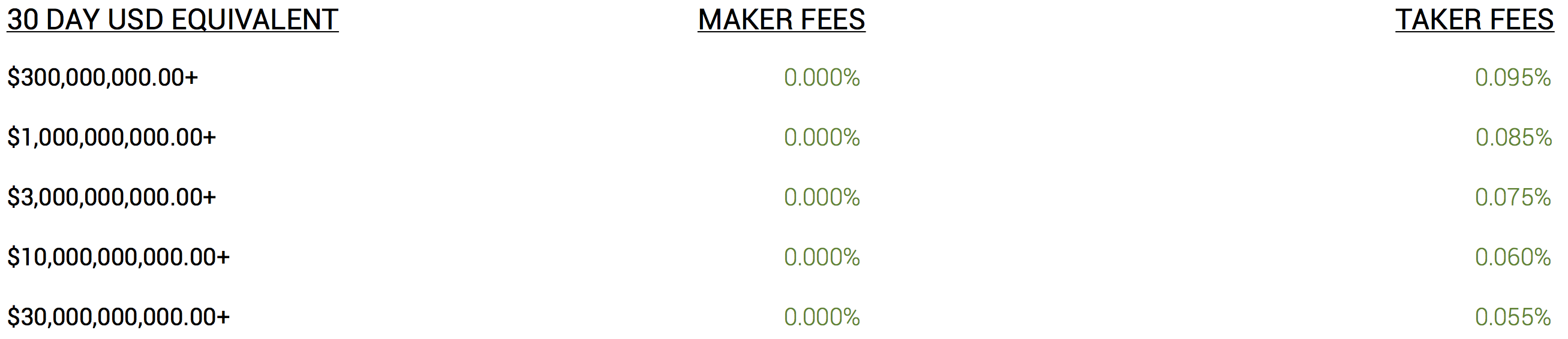 - Screen Shot 2018 08 01 at 14 - Fee Structure Update – August 1st, 2018